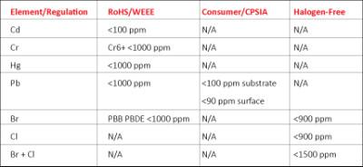 Regulatory Compliance Concentration Limits