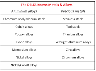 The DELTA knows Metals & Alloys - Chart