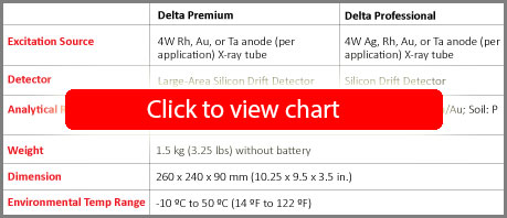 DELTA Handheld Analyzer Specifications