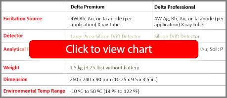 DELTA Handheld Analyzer Specifications