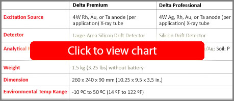 Specifications for DELTA Education & Research Handheld XRF Analyzer