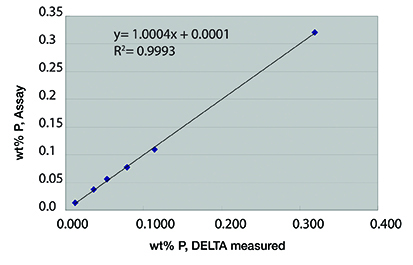 Phosphorus (P) in low alloy steel analysis by DELTA Premium Alloy Analyzer. Correlation plot: Measured P % vs Assay P %
