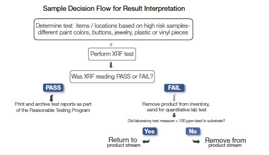 Sample decision flow for results interpretation