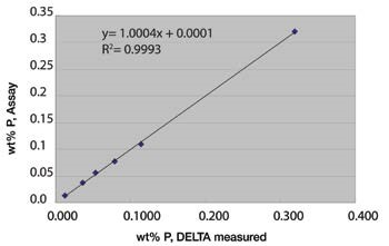 Correlation plot of Phosphorus (P) in Low Alloy Steel Analysis by DELTA Premium SDD Analyzer.