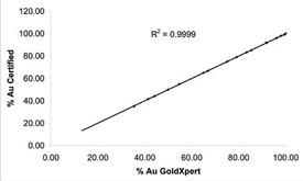 GoldXpert accuracy for Au in certified gold alloy standards