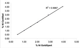 GoldXpert accuracy for Ni in certified gold alloy standards