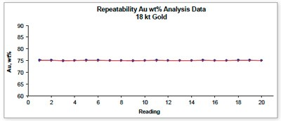 Twenty repeat GoldXpert readings on an 18 kt certified gold alloy standard