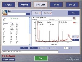 Data view: Mining Chart