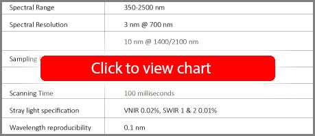 FieldSpec 4 Standard-Res Spectroradiometer Specifications