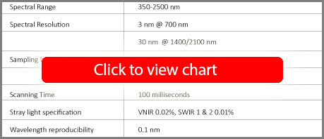 FieldSpec 4 Wide-Res Spectroradiometer Specifications
