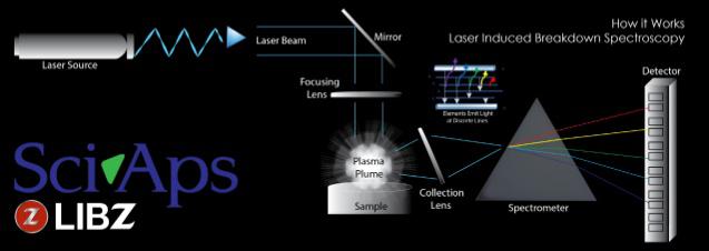 LIBZ Technology Diagram