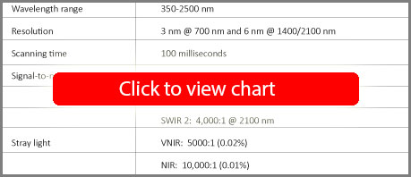 TerraSpec 4 Hi-Res Mineral Spectrometer Specifications