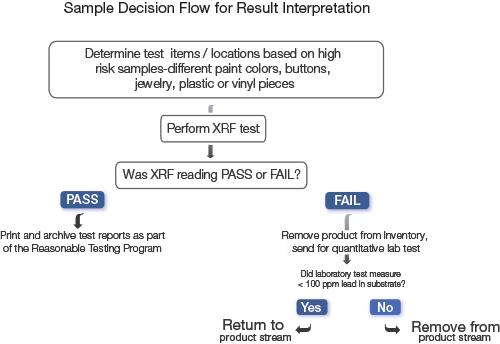 Sample Decision Flow for Results Interpretation