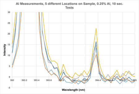 Al Measurements, 5 different locations on sample, 0.25% Al, 10 sec tests