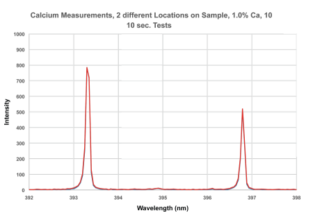 Calcium Measurements, 2 different locations on sample, 1.0% Ca, 10 10 sec. tests