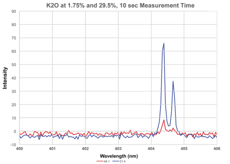 K20 at 1.75% and 29.5%, 10 sec measurement time