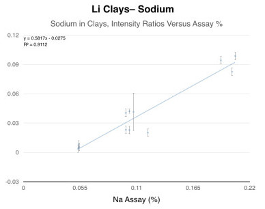 Li Clays - Sodium, Sodium in Clays, Intensity Ratios Versus Assay %