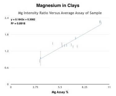 Magnesium in Clays, Mg Intensity ration versus average assay of sample