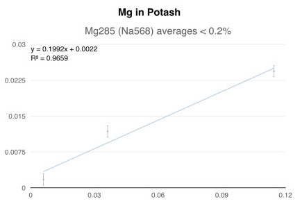 Mg in Potash, Mg285 (Na568) averages < 0.2%