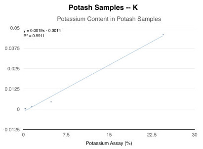 Potash Samples - K, Potassium Content in Potash Samples