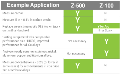 Z500 or Z100, by Application